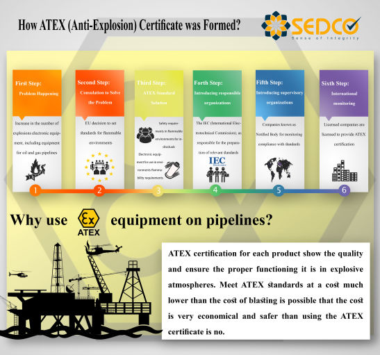 How ATEX Certificate was Formed
