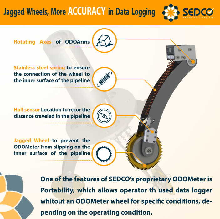 sedco+odometer Wheel+inline inspection+jagged wheel+data logger